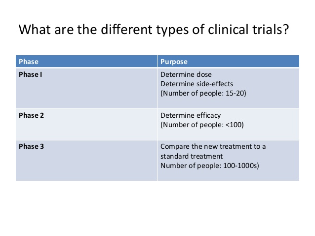 what-is-a-phase-i-clinical-trial-3-638